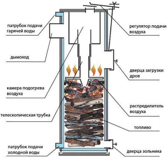 Boiler bahan bakar padat dengan gambar tangannya sendiri
