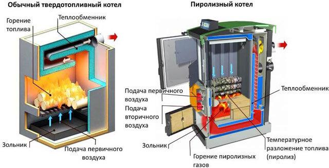 Gambar boiler yang terbakar panjang pada bahan bakar padat