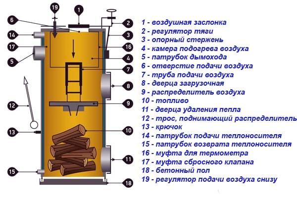 Dispozitiv de generator de căldură Stropuva - schemă