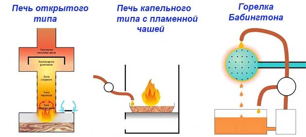 Hogyan éget a kemencében