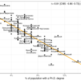 Negative correlation between Putin share of the vote and measures of educational accomplishment (Kirkegaard)