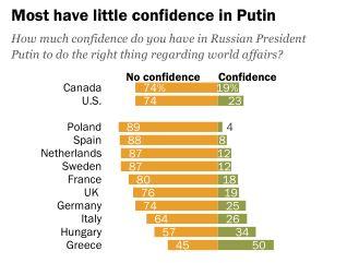 Ненавидят Путина (уверяю, не за то, что он спас Украину и начал строить Великий Туркестан).