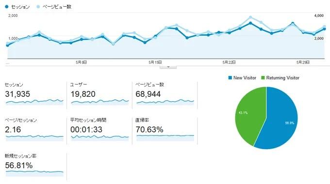 アクセス解析2015年5月グラフ