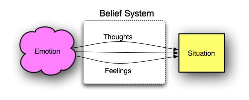 Belief System