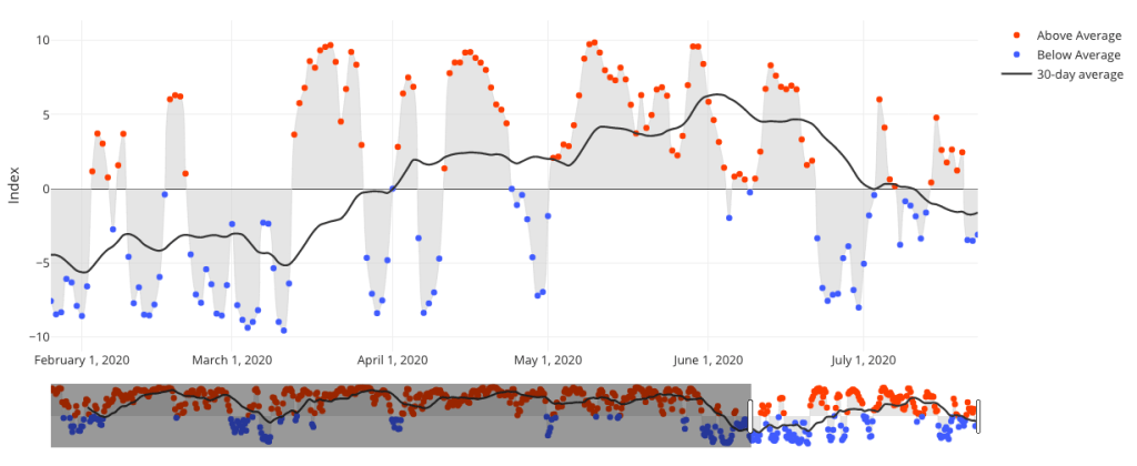 screenshot of temperature index tool