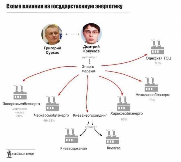 Григорий Суркис : как поделить Украину по-братски • Skelet.Info