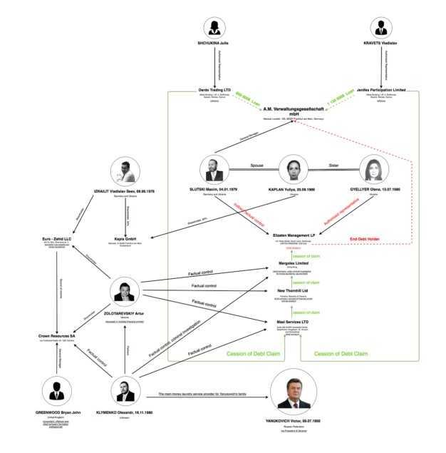 Золотаревский Артур Натан: конвертатор на млрд схемы VIP обнала для президента Украины