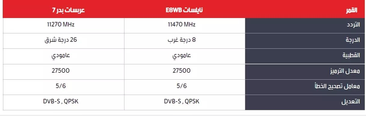 تردد قنوات ام بي سي عربسات 1422 الترد الجديد MBC