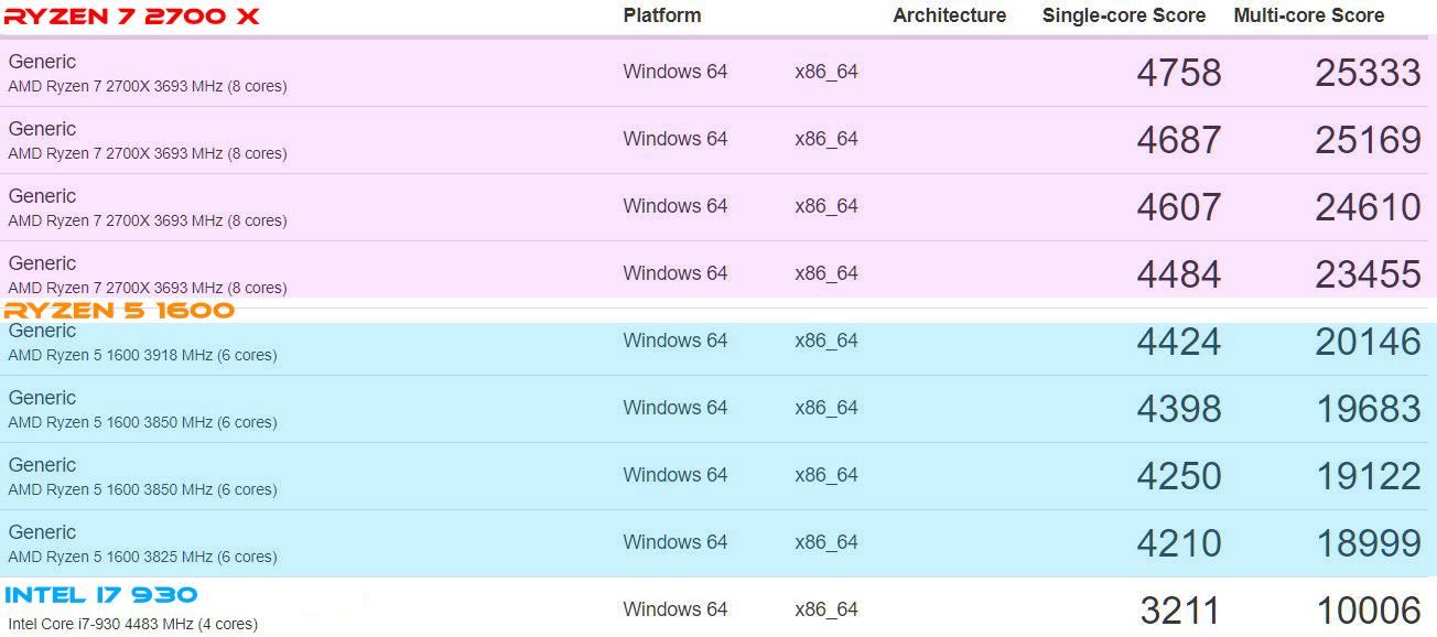 AMD Ryzen 2700X vs Ryzen 1600 - Akiatech Solutions