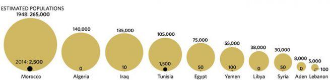 Arab országok zsidó lakosságának csökkenése