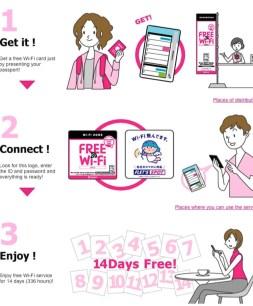 Cómo conseguir los 14 días de WiFi gratis al ir a Japón