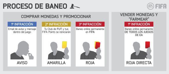 FIFA Baneo