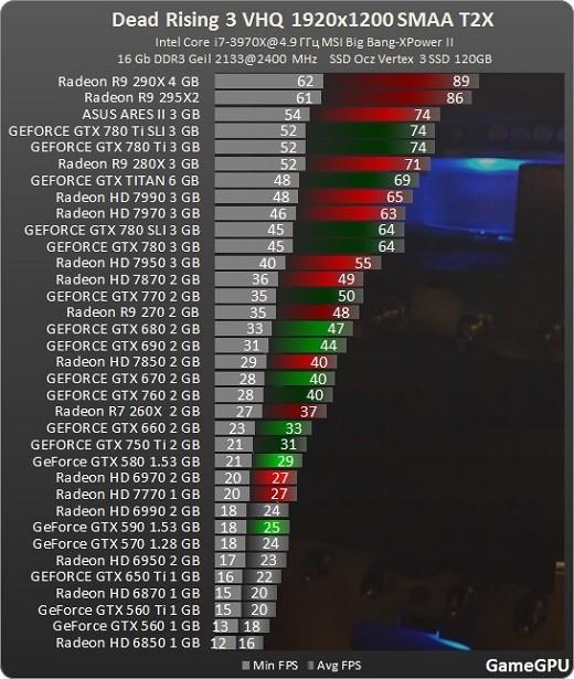 Dead Rising 3 compativas GPU