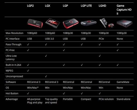 La Avermedia LGP Lite GL310 te lo pone fácil y accesible