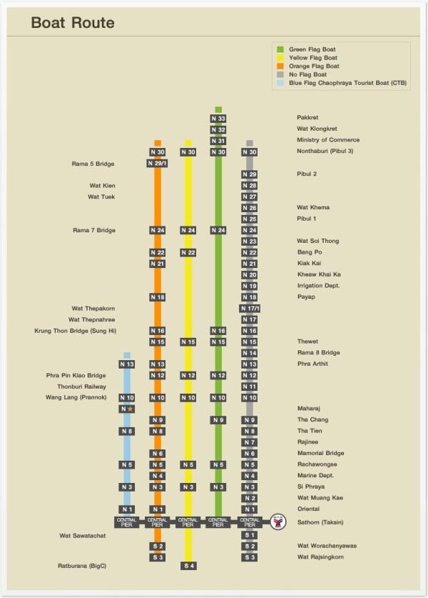 Chao Phraya Express-routes