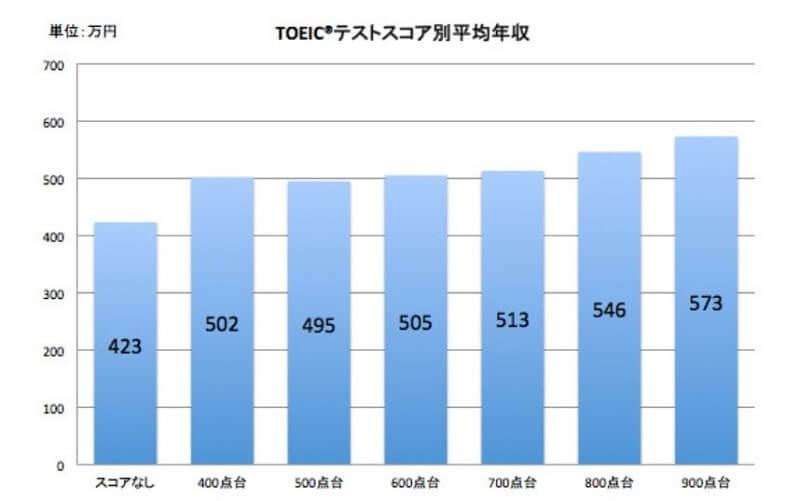 TOEICスコアと年収の関係表