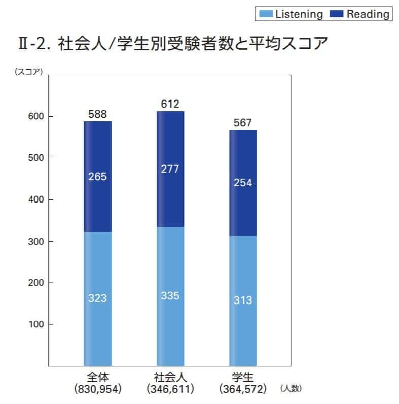 IIBCの平均スコア資料