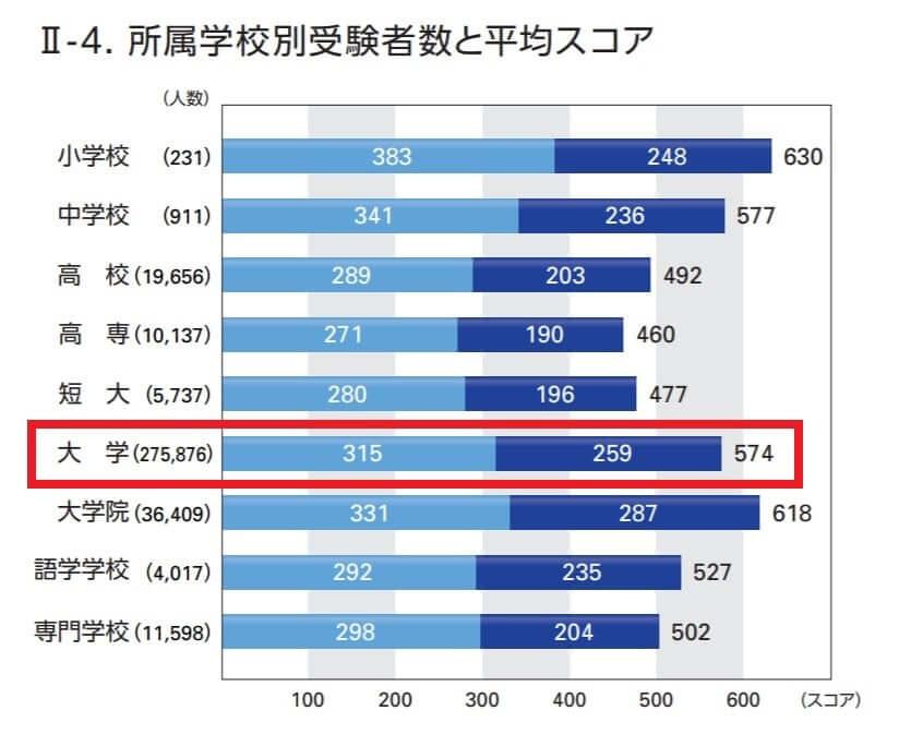 IIBC資料-学校別TOEIC平均点数-