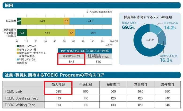 企業・団体が新卒採用者に求めるTOEIC平均点数
