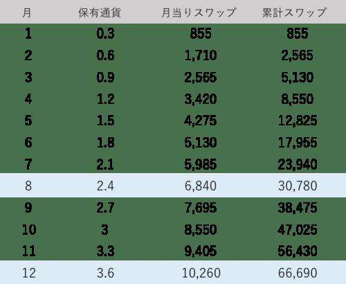 トルコリラ円スワップ計算