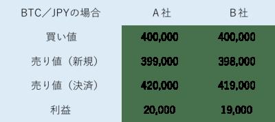 ビットコインFX2社の比較