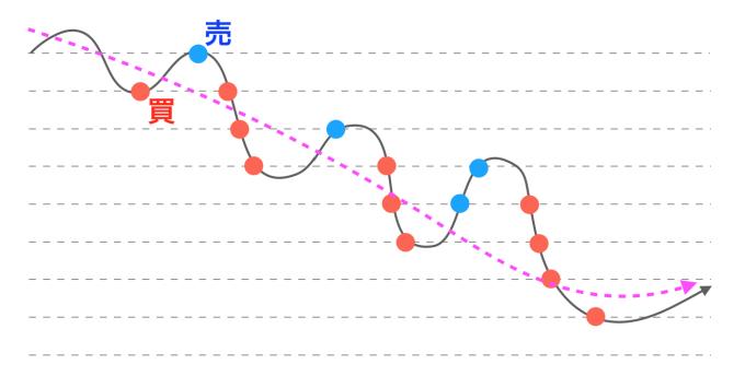長期チャート