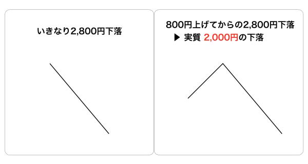 値動きのイメージ
