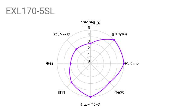 弦交換の件『D'Addario ( ダダリオ ) / EXL170-5SL』