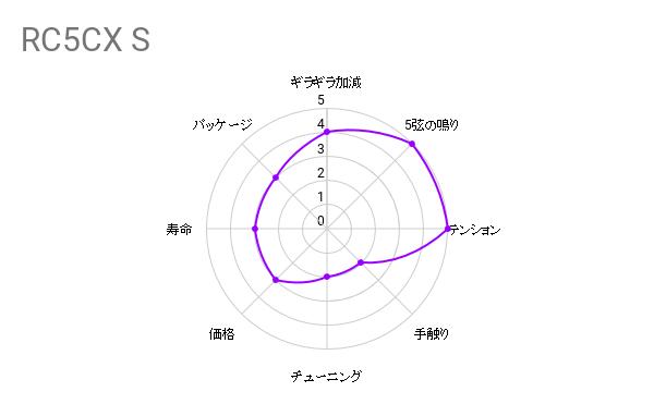 弦交換の件『R COCCO ( リチャードココ ) / RC5CX S』