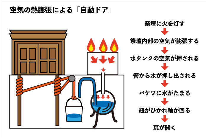 人類初の自動ドア
