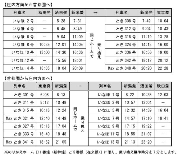 いなほ 上越新幹線 乗り換え時刻表