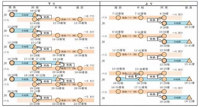 mugisenbus2 - 2019 JR四国 ダイヤ改正