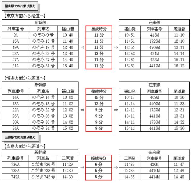山陽線 乗り換え 時刻表