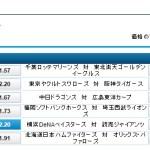 横浜DeNA対読売ジャイアンツ:勝利オッズは