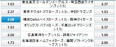 ハンデ付き試合予想:横浜DeNA対阪神タイガース:ウィリアムヒル