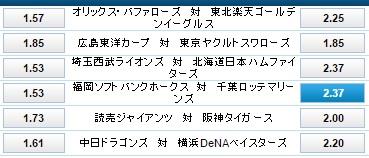 福岡ソフトバンクホークス対千葉ロッテマリーンズのオッズ:ウィリアムヒル