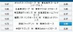 巨人ポレダ対阪神藤波!高橋VS金本:ウィリアムヒルオッズは?!