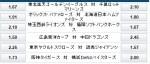 横浜DeNA今永VS阪神タイガース岩田の両左腕対決!オッズは