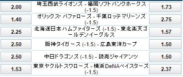 5月21日プロ野球公式戦ハンデ付き試合前オッズ:ウイリアムヒル