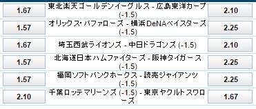 プロ野球交流戦ハンデ付き試合オッズ6月10日ブックメーカー