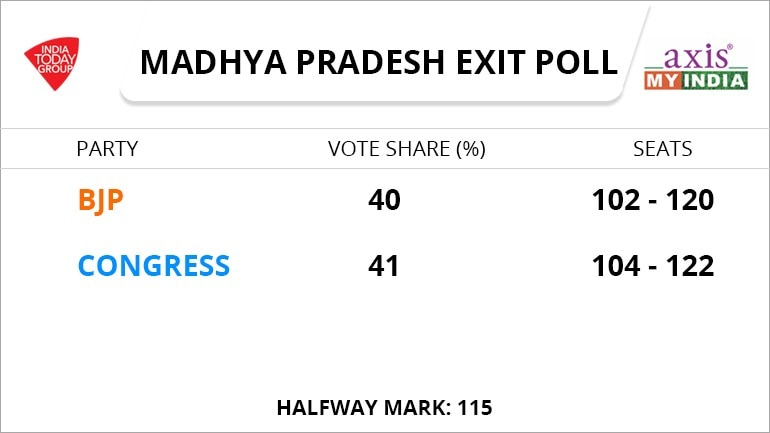 Elections 2018 Exit Polls Live Updates For Rajasthan