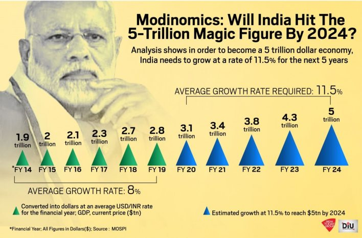 how can india become a $5 trillion economy by 2024 - diu news
