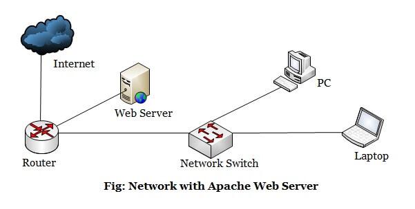 web server akm.web.id
