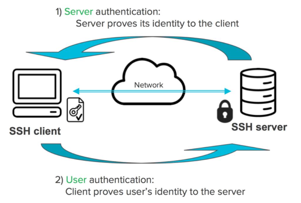 ssh-key-authentication akm.web.id
