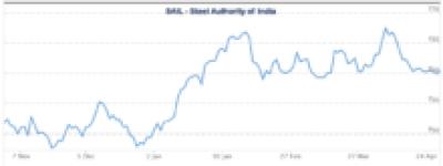 make money online multibagger jackpot stock chart sail steel authority of india buzzingstocks akmedotcodotin