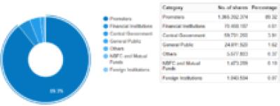 Multibagger Stock NLC India Share Holding Pattern