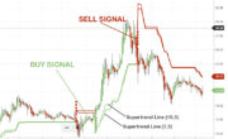 Supertrend Indicator Chart Analysis For Intraday Trading