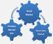 Newbie-Online-Share-Trading-Guide-Primary-IPO-Secondary-Markets-akme