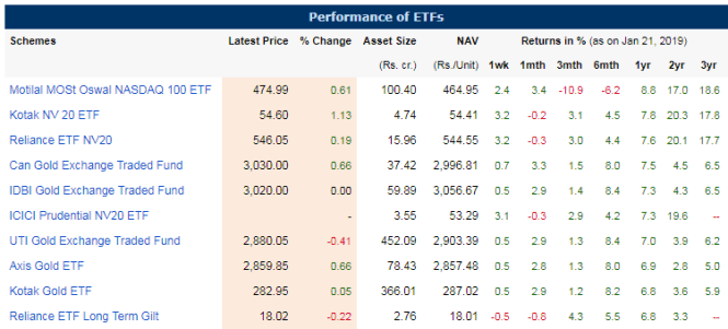Performance of Top 10 Etfs Exchange Traded Funds in India