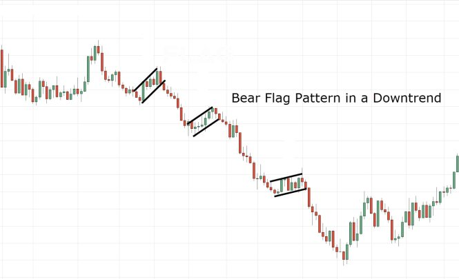 Bear Flag Chart Patterns